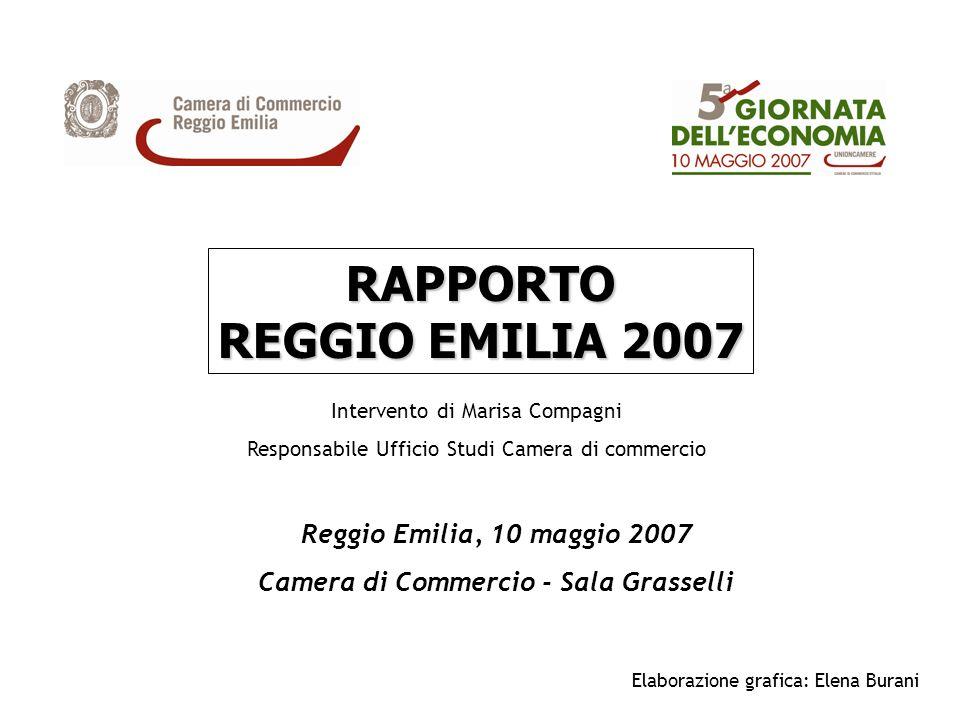 RAPPORTO REGGIO EMILIA 2007 Intervento di Marisa Compagni Responsabile Ufficio Studi Camera di commercio Reggio Emilia, 10 maggio 2007 Camera di Comme