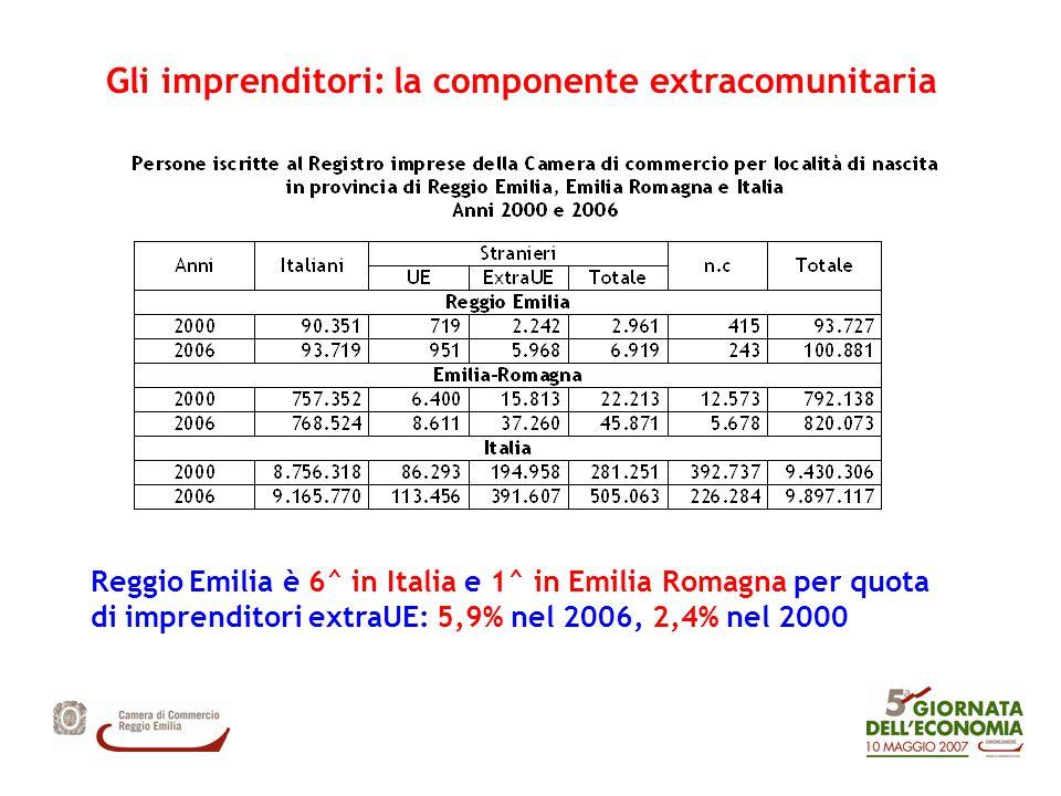 Gli imprenditori: la componente extracomunitaria Reggio Emilia è 6^ in Italia e 1^ in Emilia Romagna per quota di imprenditori extraUE: 5,9% nel 2006, 2,4% nel 2000