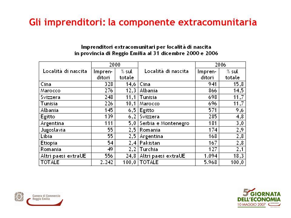 Gli imprenditori: la componente extracomunitaria