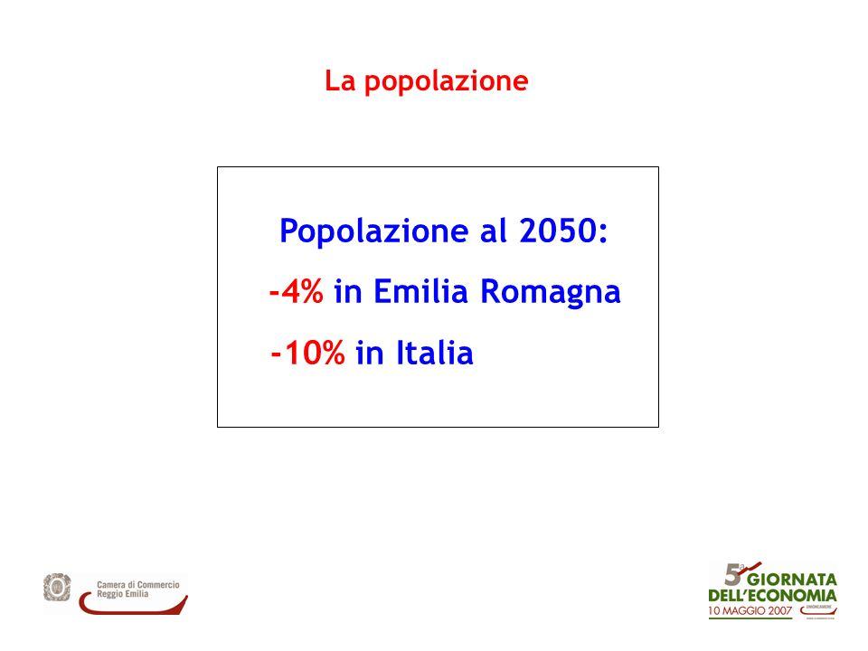 Popolazione al 2050: -4% in Emilia Romagna -10% in Italia