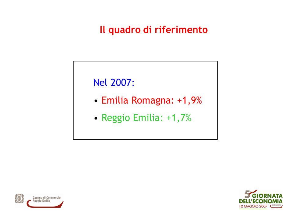 Nel 2007: Emilia Romagna: +1,9% Reggio Emilia: +1,7% Il quadro di riferimento