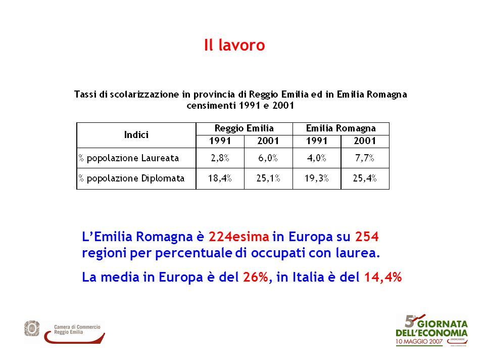 Il lavoro LEmilia Romagna è 224esima in Europa su 254 regioni per percentuale di occupati con laurea. La media in Europa è del 26%, in Italia è del 14