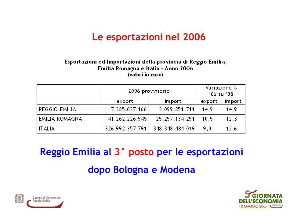 Le esportazioni nel 2006 Reggio Emilia al 3° posto per le esportazioni dopo Bologna e Modena
