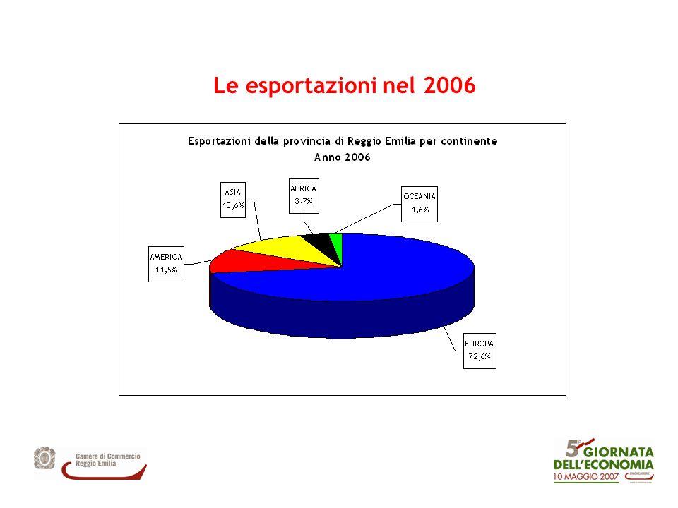 Le esportazioni nel 2006