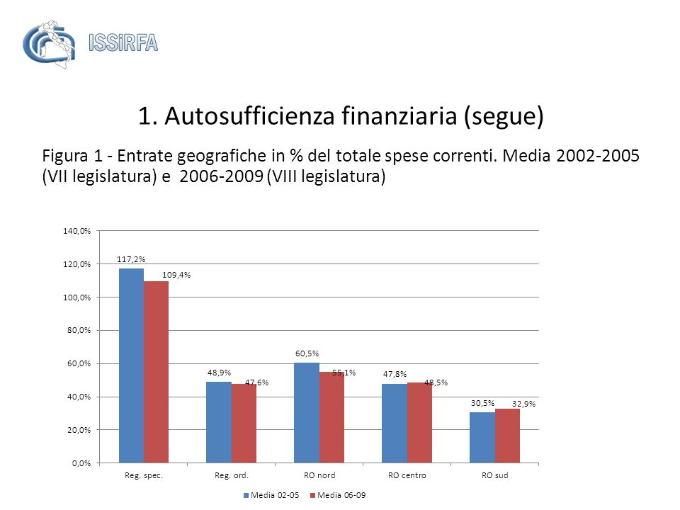 1. Autosufficienza finanziaria (segue) Figura 1 - Entrate geografiche in % del totale spese correnti. Media 2002-2005 (VII legislatura) e 2006-2009 (V