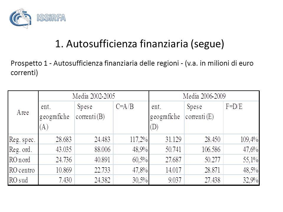 Prospetto 1 - Autosufficienza finanziaria delle regioni - (v.a. in milioni di euro correnti) 1. Autosufficienza finanziaria (segue)