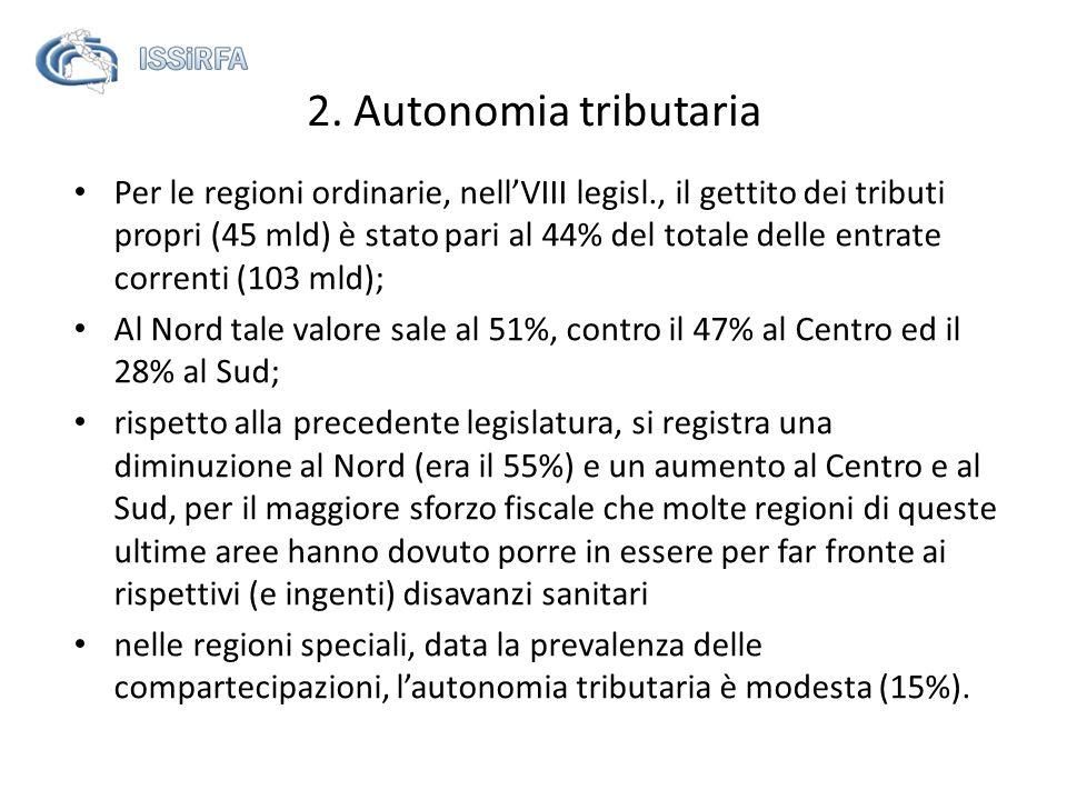 Per le regioni ordinarie, nellVIII legisl., il gettito dei tributi propri (45 mld) è stato pari al 44% del totale delle entrate correnti (103 mld); Al