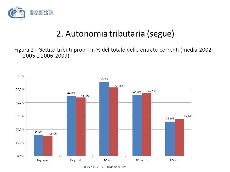 Prospetto 2 - Autonomia tributaria delle regioni - (v.a.