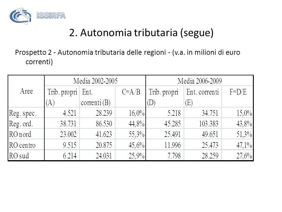 Prospetto 2 - Autonomia tributaria delle regioni - (v.a. in milioni di euro correnti) 2. Autonomia tributaria (segue)
