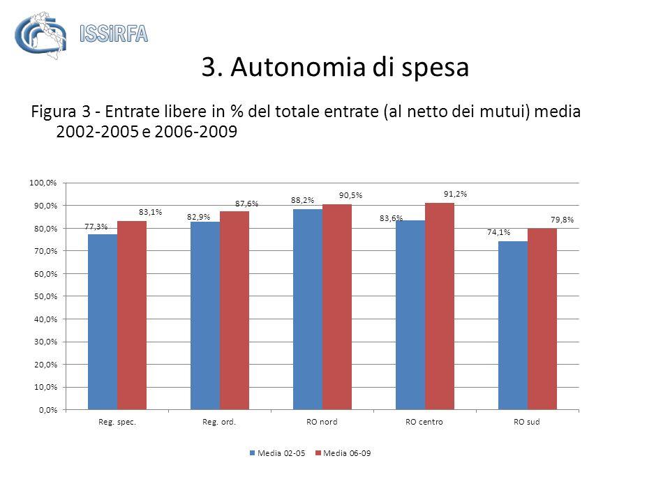 3. Autonomia di spesa Figura 3 - Entrate libere in % del totale entrate (al netto dei mutui) media 2002-2005 e 2006-2009