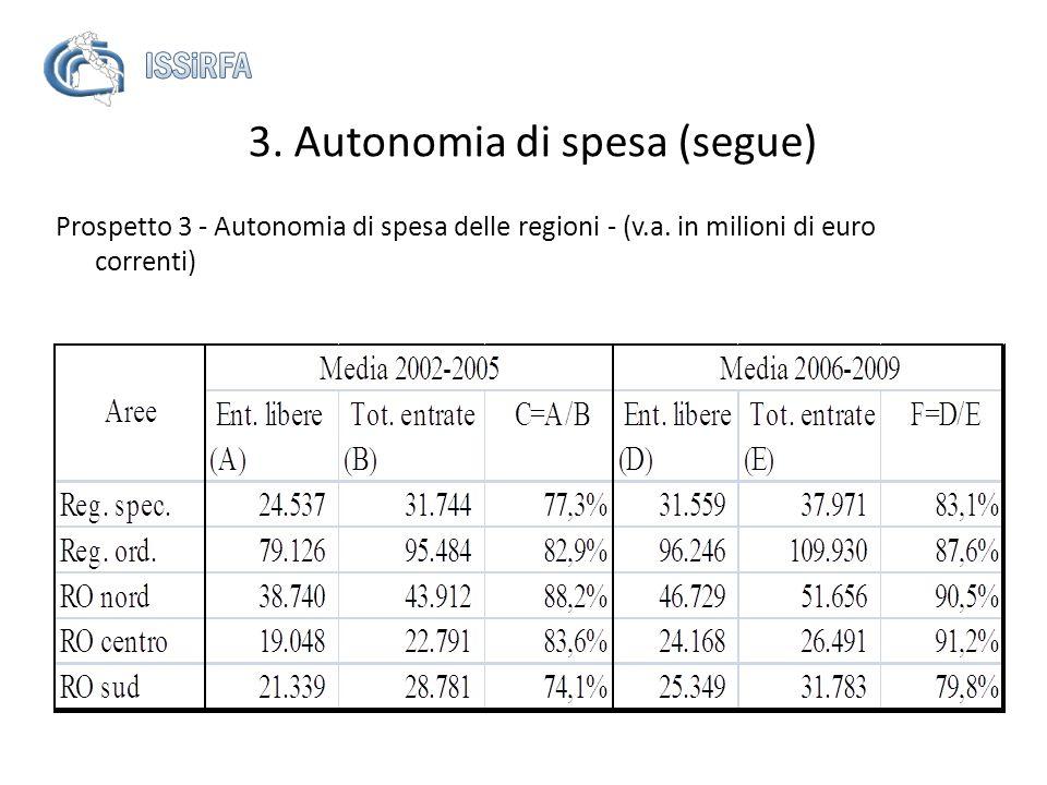 Prospetto 3 - Autonomia di spesa delle regioni - (v.a. in milioni di euro correnti) 3. Autonomia di spesa (segue)