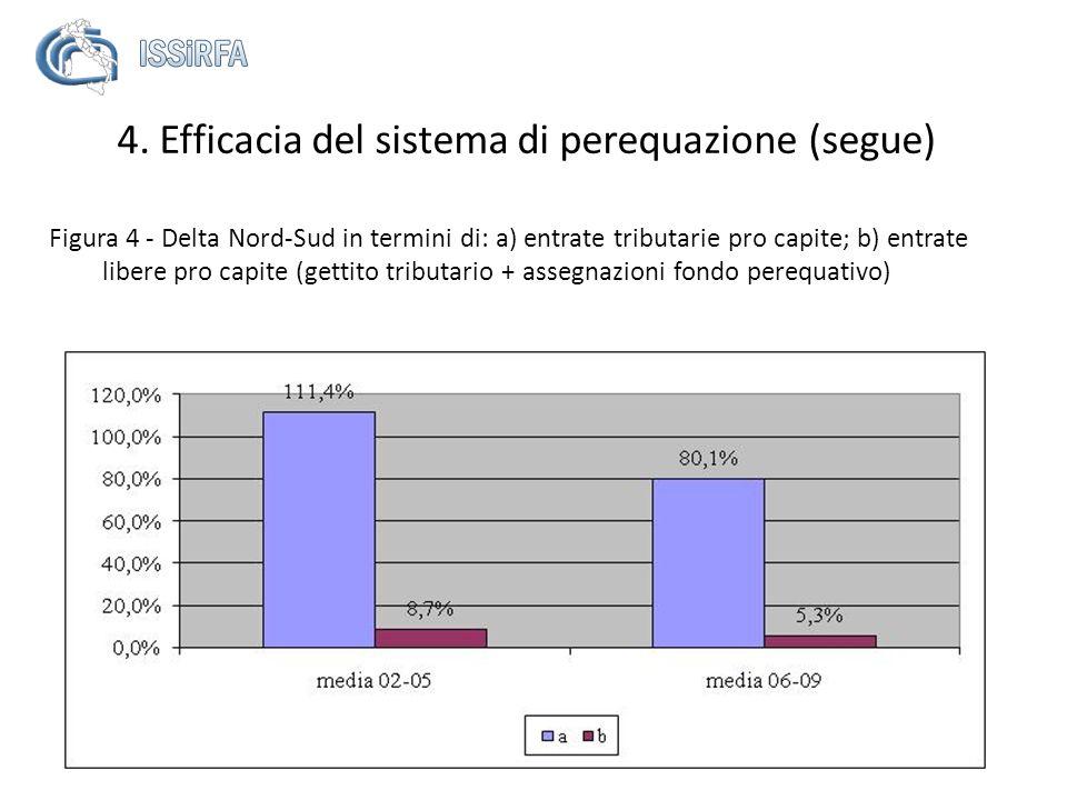 Figura 4 - Delta Nord-Sud in termini di: a) entrate tributarie pro capite; b) entrate libere pro capite (gettito tributario + assegnazioni fondo pereq