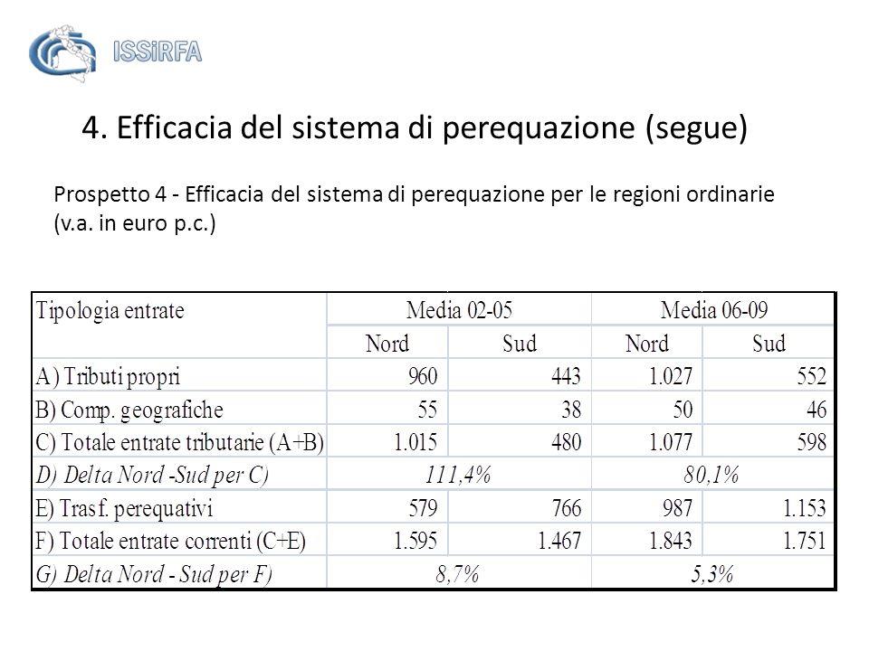 Prospetto 4 - Efficacia del sistema di perequazione per le regioni ordinarie (v.a. in euro p.c.) 4. Efficacia del sistema di perequazione (segue)