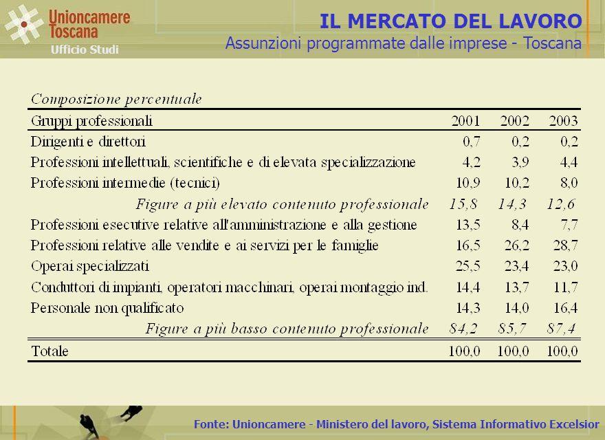 Fonte: Unioncamere - Ministero del lavoro, Sistema Informativo Excelsior IL MERCATO DEL LAVORO Assunzioni programmate dalle imprese - Toscana Ufficio