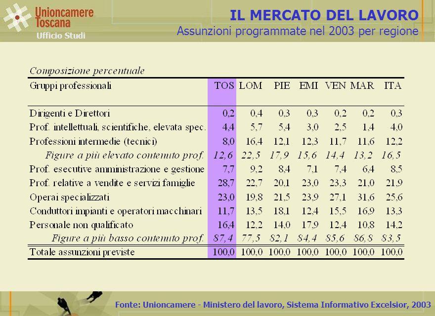 Fonte: Unioncamere - Ministero del lavoro, Sistema Informativo Excelsior, 2003 IL MERCATO DEL LAVORO Assunzioni programmate nel 2003 per regione Uffic