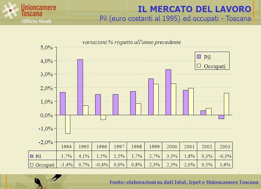 Fonte: elaborazioni su dati Istat, Irpet e Unioncamere Toscana IL MERCATO DEL LAVORO Pil (euro costanti al 1995) ed occupati - Toscana Ufficio Studi v