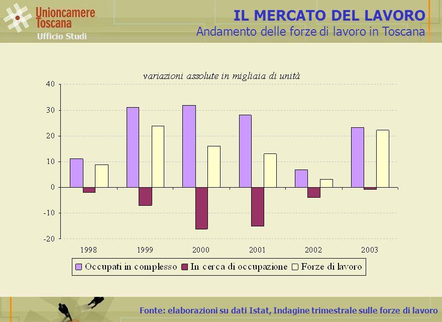 Fonte: elaborazioni su dati Istat, Indagine trimestrale sulle forze di lavoro IL MERCATO DEL LAVORO Andamento delle forze di lavoro in Toscana Ufficio