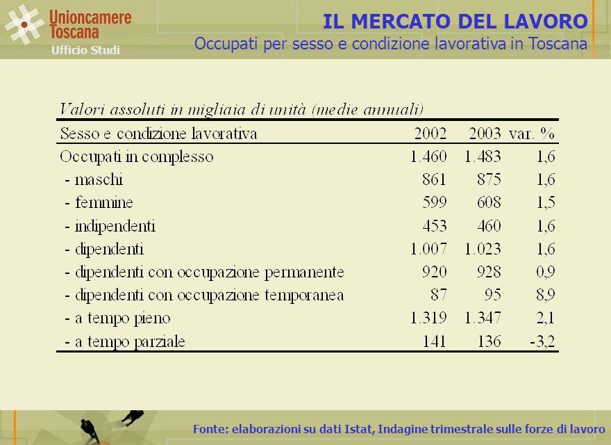 Fonte: elaborazioni su dati Istat, Indagine trimestrale sulle forze di lavoro IL MERCATO DEL LAVORO Occupati per sesso e condizione lavorativa in Tosc