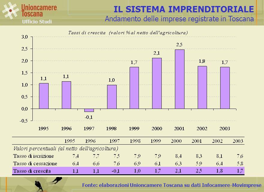 Fonte: elaborazioni Unioncamere Toscana su dati Infocamere-Movimprese IL SISTEMA IMPRENDITORIALE Andamento delle imprese registrate in Toscana Ufficio