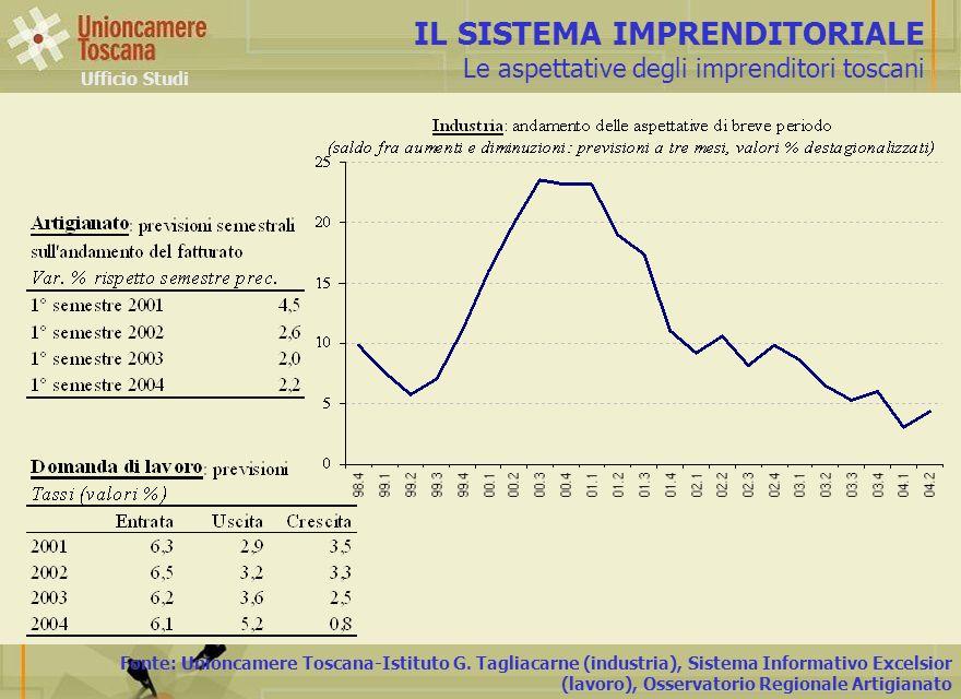 Fonte: Unioncamere Toscana-Istituto G. Tagliacarne (industria), Sistema Informativo Excelsior (lavoro), Osservatorio Regionale Artigianato IL SISTEMA