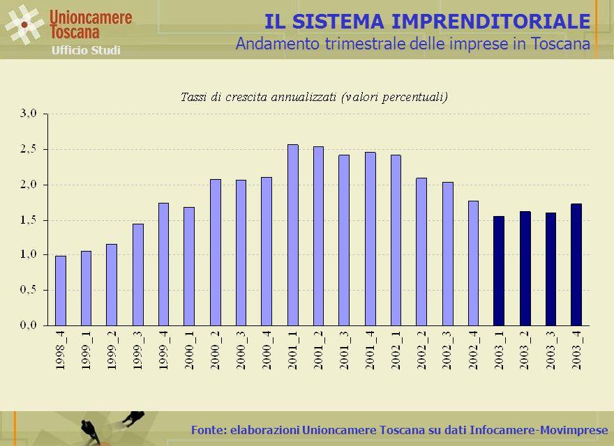 Fonte: elaborazioni Unioncamere Toscana su dati Infocamere-Movimprese IL SISTEMA IMPRENDITORIALE Andamento trimestrale delle imprese in Toscana Uffici