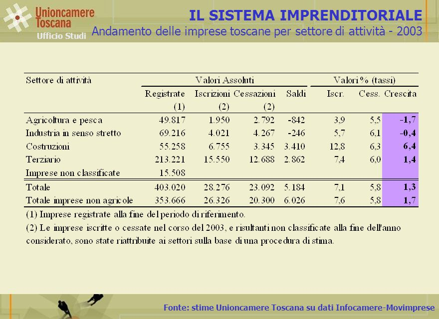 Fonte: stime Unioncamere Toscana su dati Infocamere-Movimprese IL SISTEMA IMPRENDITORIALE Andamento delle imprese toscane per settore di attività - 20