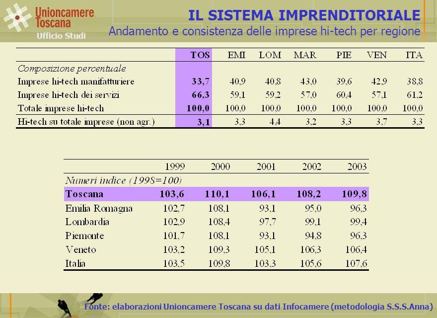 Fonte: elaborazioni Unioncamere Toscana su dati Infocamere (metodologia S.S.S.Anna) IL SISTEMA IMPRENDITORIALE Andamento e consistenza delle imprese h