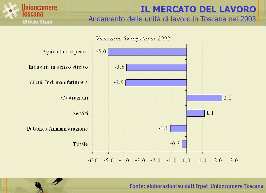 Fonte: elaborazioni su dati Irpet-Unioncamere Toscana IL MERCATO DEL LAVORO Andamento delle unità di lavoro in Toscana nel 2003 Ufficio Studi