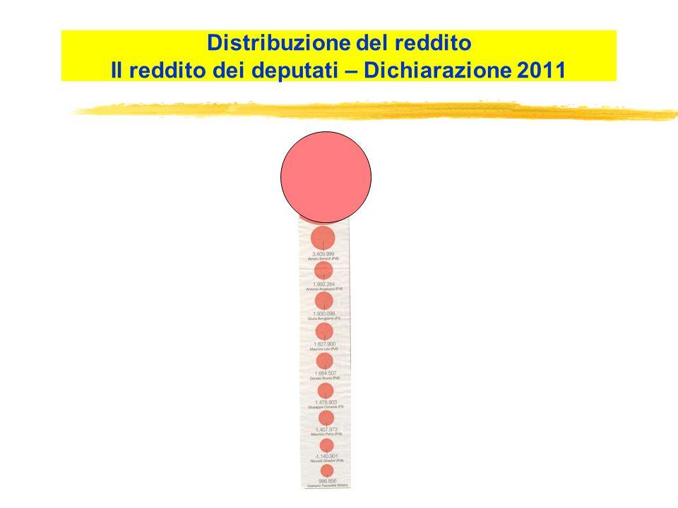 Distribuzione del reddito Il reddito dei deputati – Dichiarazione 2011