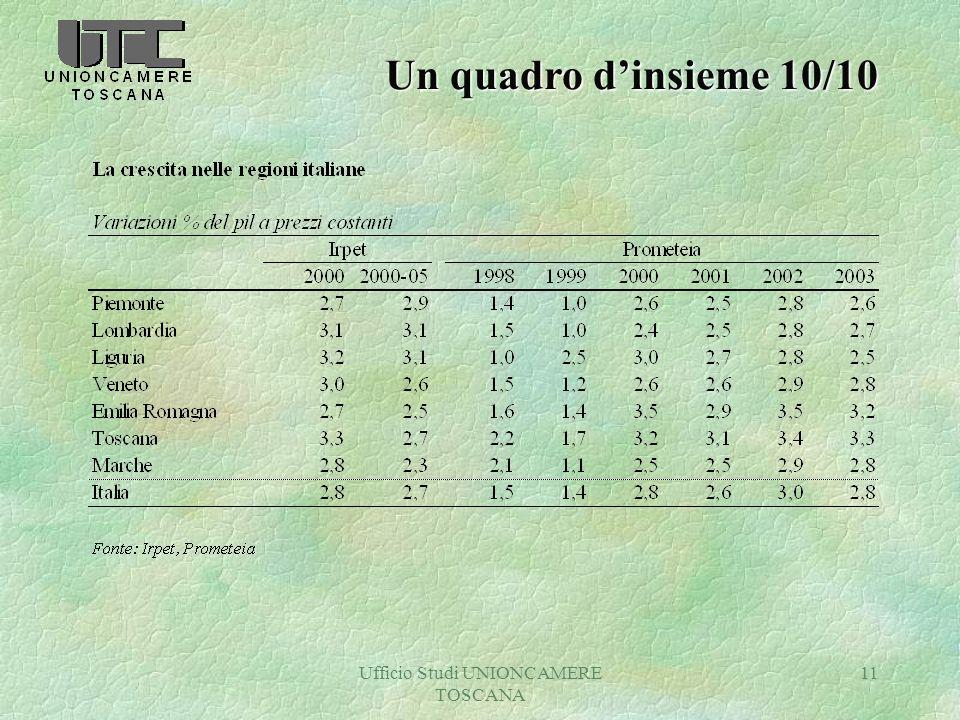 Ufficio Studi UNIONCAMERE TOSCANA 11 Un quadro dinsieme 10/10