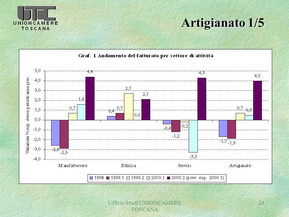Ufficio Studi UNIONCAMERE TOSCANA 24 Artigianato 1/5