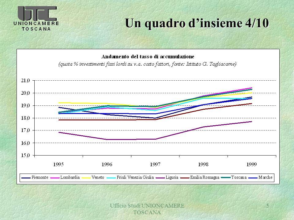 Ufficio Studi UNIONCAMERE TOSCANA 5 Un quadro dinsieme 4/10