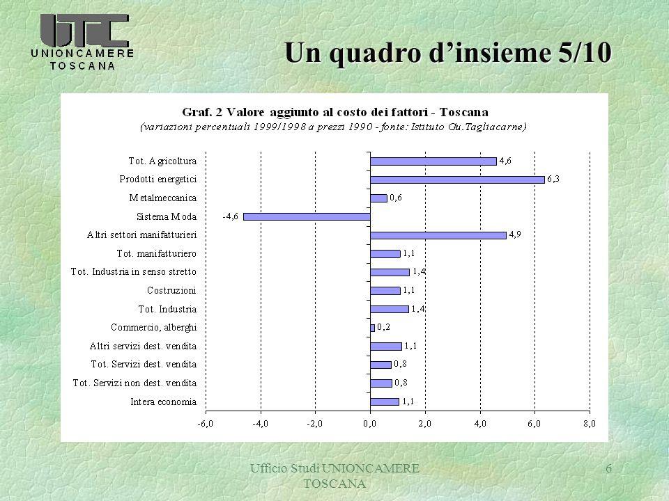 Ufficio Studi UNIONCAMERE TOSCANA 6 Un quadro dinsieme 5/10
