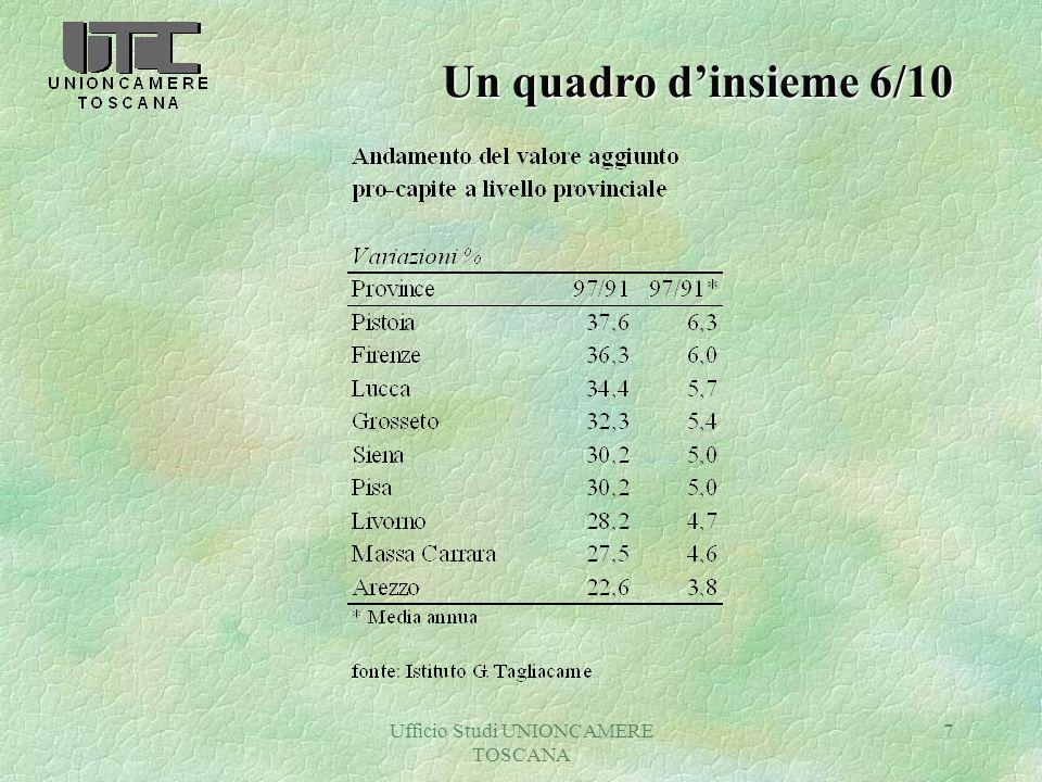 Ufficio Studi UNIONCAMERE TOSCANA 28 Artigianato 5/5