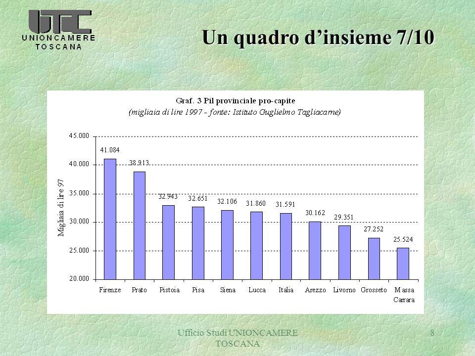 Ufficio Studi UNIONCAMERE TOSCANA 8 Un quadro dinsieme 7/10