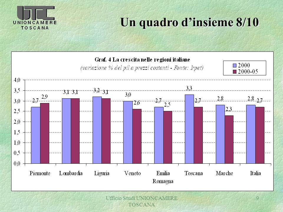 Ufficio Studi UNIONCAMERE TOSCANA 10 Un quadro dinsieme 9/10