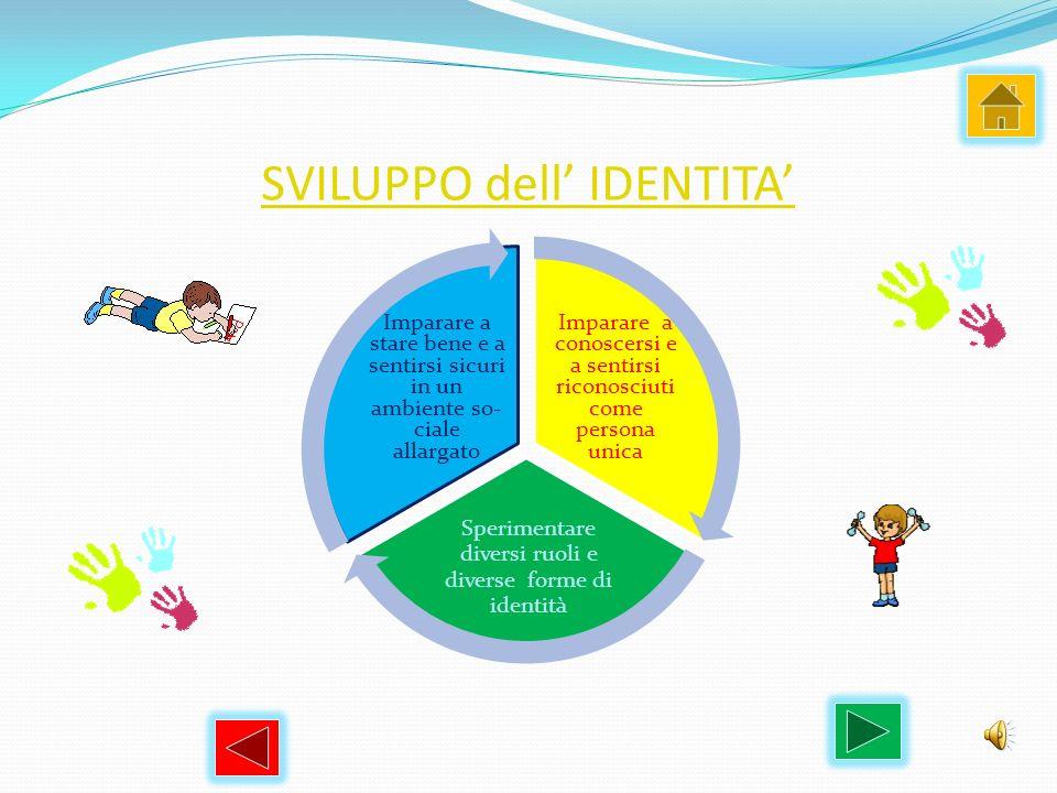 SVILUPPO dell IDENTITA Imparare a conoscersi e a sentirsi riconosciuti come persona unica Sperimentare diversi ruoli e diverse forme di identità Impar