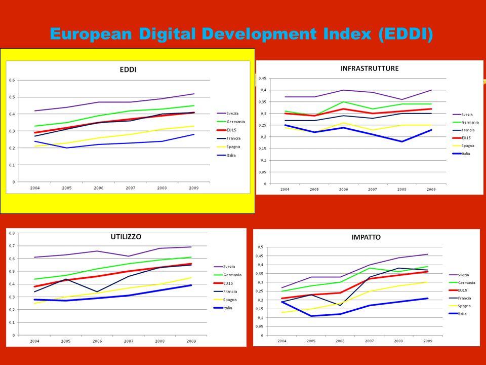 European Digital Development Index (EDDI)