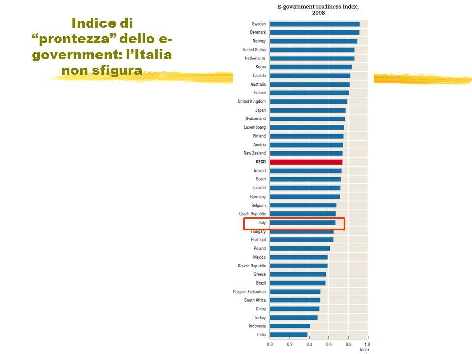 Indice di prontezza dello e- government: lItalia non sfigura