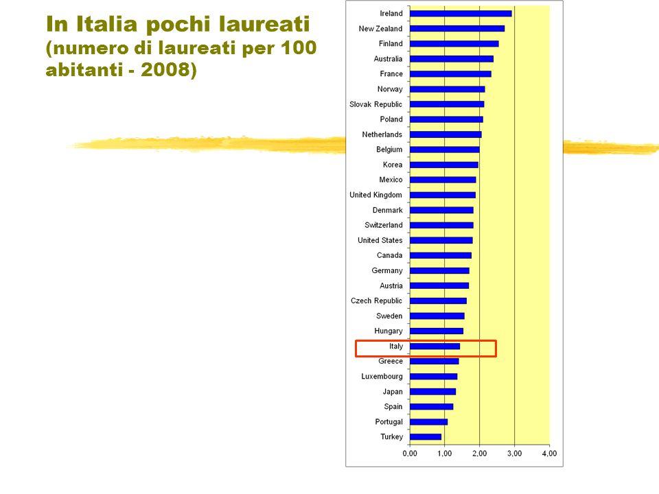 In Italia pochi laureati (numero di laureati per 100 abitanti - 2008)