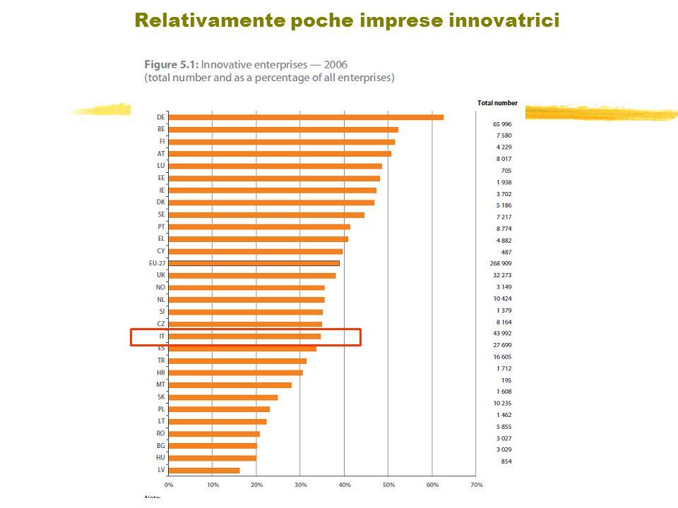 Indice Relativamente poche imprese innovatrici