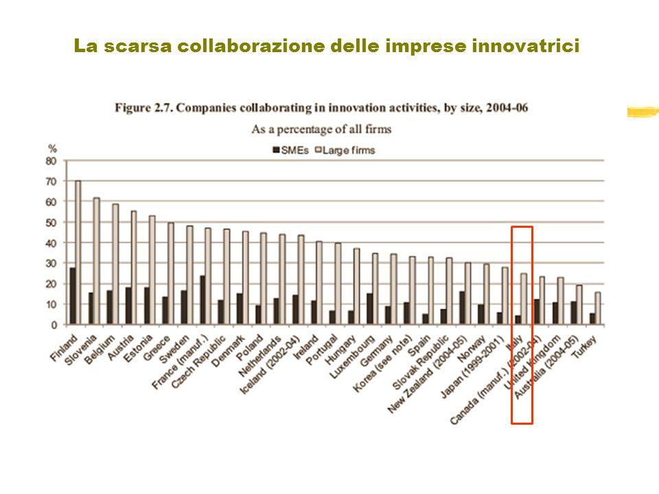 La scarsa collaborazione delle imprese innovatrici