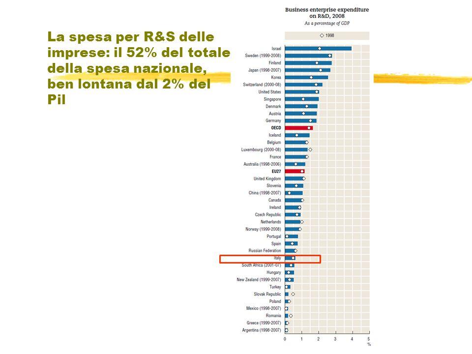 La spesa per R&S delle imprese: il 52% del totale della spesa nazionale, ben lontana dal 2% del Pil