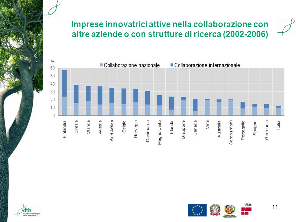 11 Imprese innovatrici attive nella collaborazione con altre aziende o con strutture di ricerca (2002-2006)