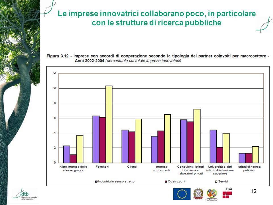 12 Le imprese innovatrici collaborano poco, in particolare con le strutture di ricerca pubbliche