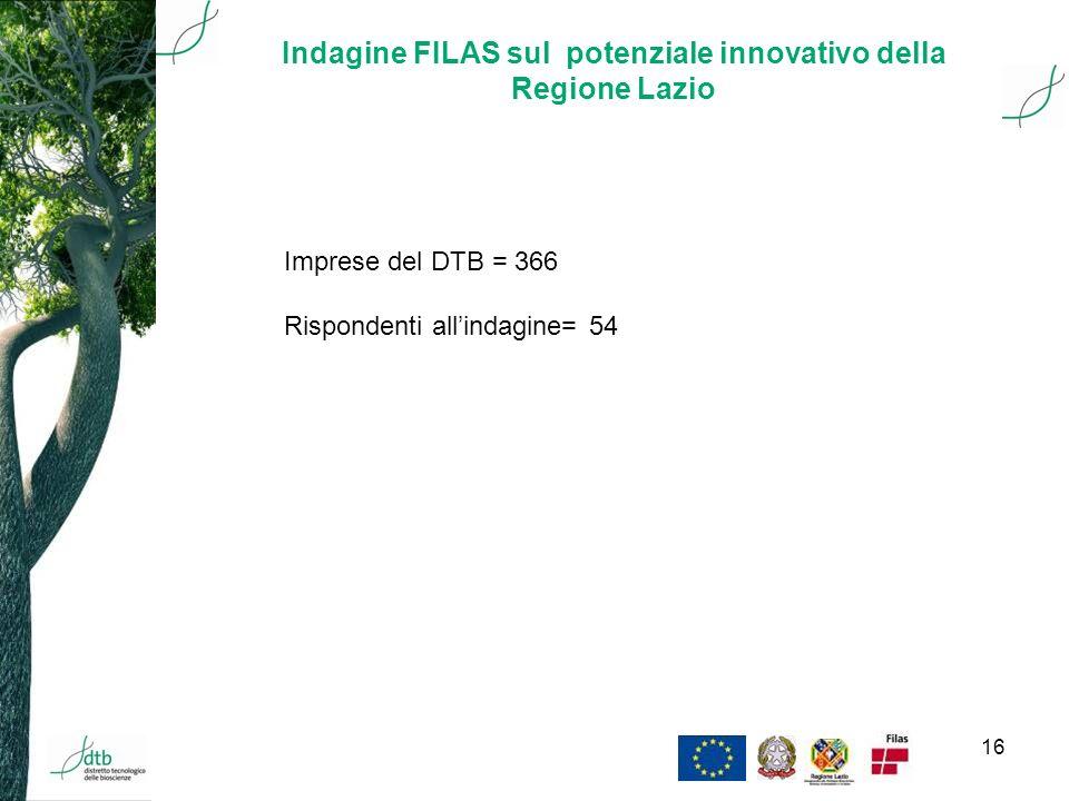 16 Indagine FILAS sul potenziale innovativo della Regione Lazio Imprese del DTB = 366 Rispondenti allindagine= 54