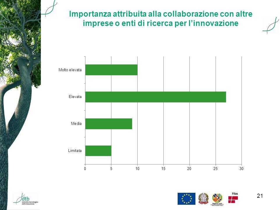 21 Importanza attribuita alla collaborazione con altre imprese o enti di ricerca per linnovazione