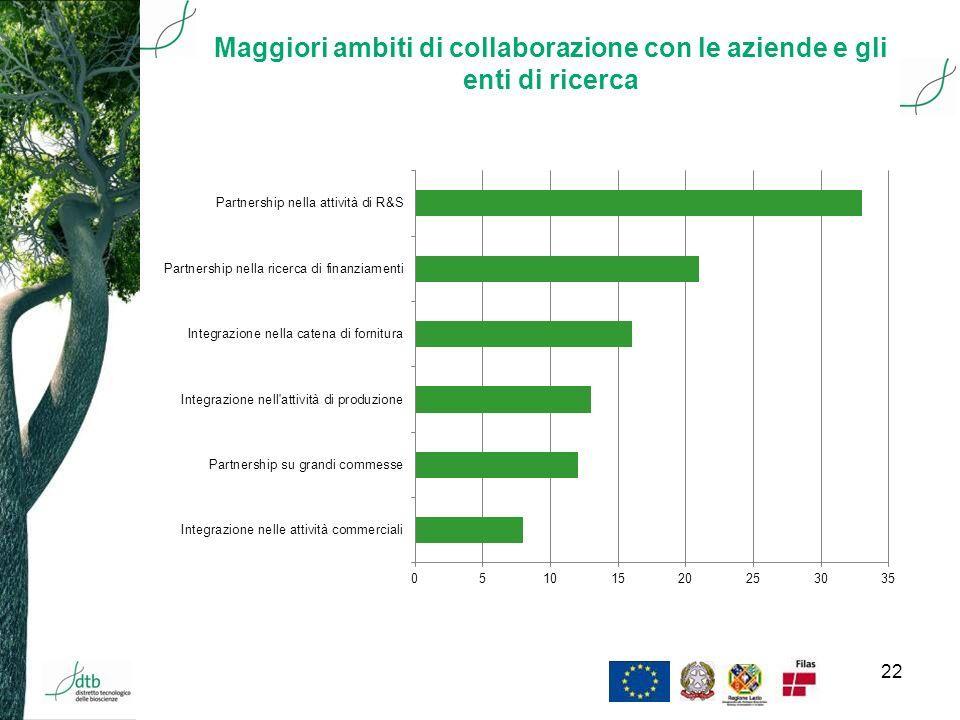 22 Maggiori ambiti di collaborazione con le aziende e gli enti di ricerca