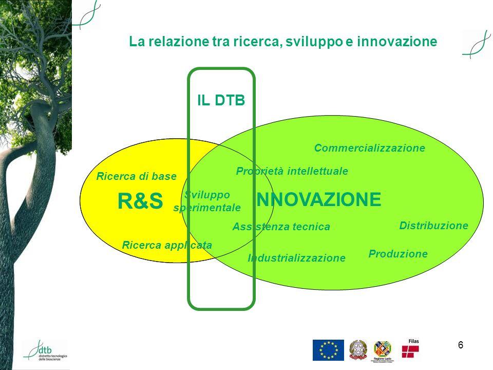6 R&S INNOVAZIONE Ricerca applicata Sviluppo sperimentale Commercializzazione Distribuzione Produzione Proprietà intellettuale Assistenza tecnica Ricerca di base Industrializzazione La relazione tra ricerca, sviluppo e innovazione IL DTB