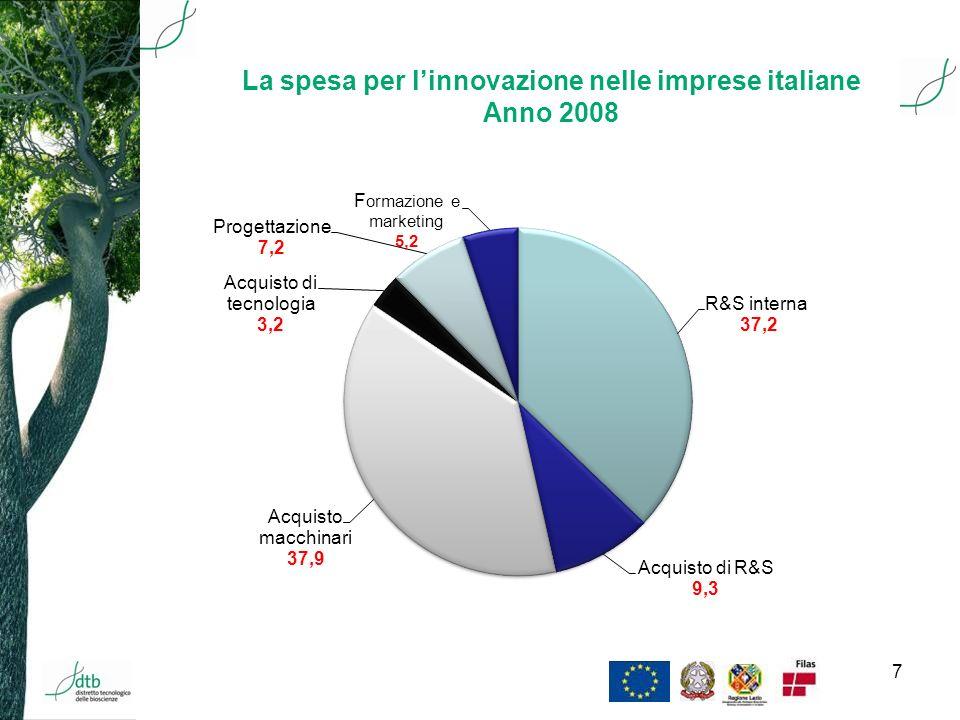 8 Spesa per R&S in Italia – 2008 (percentuali) Piemonte 629 Lombardia1547 Lazio2219 Campania 8 8 Sicilia 6 4 Italia 100 100 Settore pubblico Imprese Regione